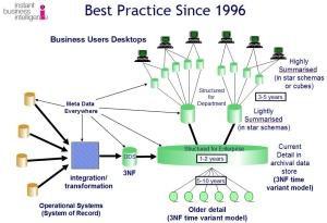 z01_best_practice_1996_01